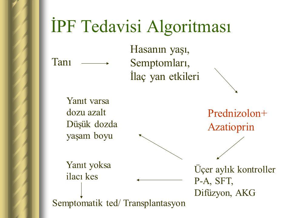 İPF Tedavisi Algoritması Tanı Hasanın yaşı, Semptomları, İlaç yan etkileri Prednizolon+ Azatioprin Üçer aylık kontroller P-A, SFT, Difüzyon, AKG Yanıt