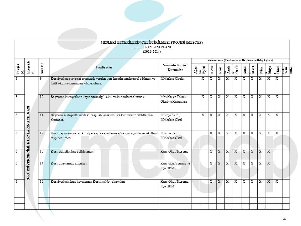 15 Bütçe ve Harcama: MESGEP FAALİYET MALİYETLERİ TABLOSU Ek-3 İl İlçe Okul/Kurum Kurs/Faaliyet Adı Katılımcı Sayısı/Niteliği Uygulama Yılı BÜTÇE Sıra NoFaaliyetin/Malzemenin AdıMiktarıFiyatıTutarı TOPLAM Açıklama: Kurs için alınacak mal ve malzemeler sarf ve temrinlik malzemeler olacaktır.