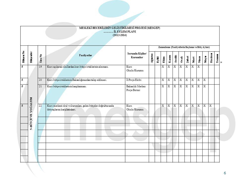 17 Bütçe ve Harcama: Bütçeler Genel Müdürlükte incelenip, uygun görülenler gönderilmektedir.