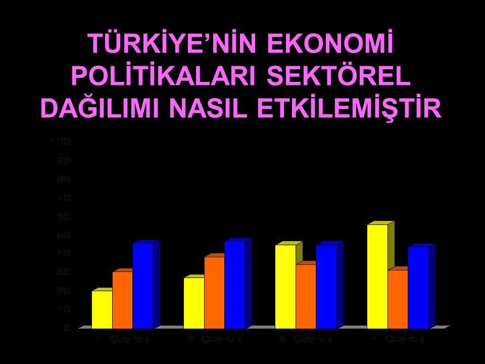 4.Nüfus: Ekonomik faaliyetlerin yürütülmesinde nüfus ve özellikleri önemli bir faktördür. Ülkemiz genç ve dinamik bir nüfusa sahiptir. Fakat istihdam