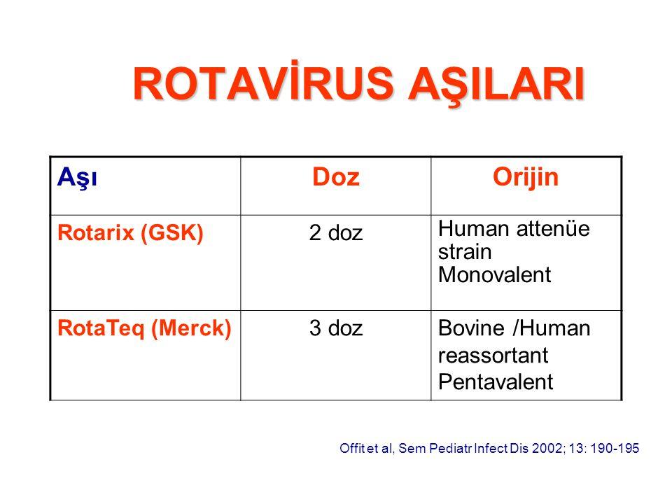 ROTAVİRUS AŞILARI AşıDozOrijin Rotarix (GSK)2 doz Human attenüe strain Monovalent RotaTeq (Merck)3 dozBovine /Human reassortant Pentavalent Offit et a