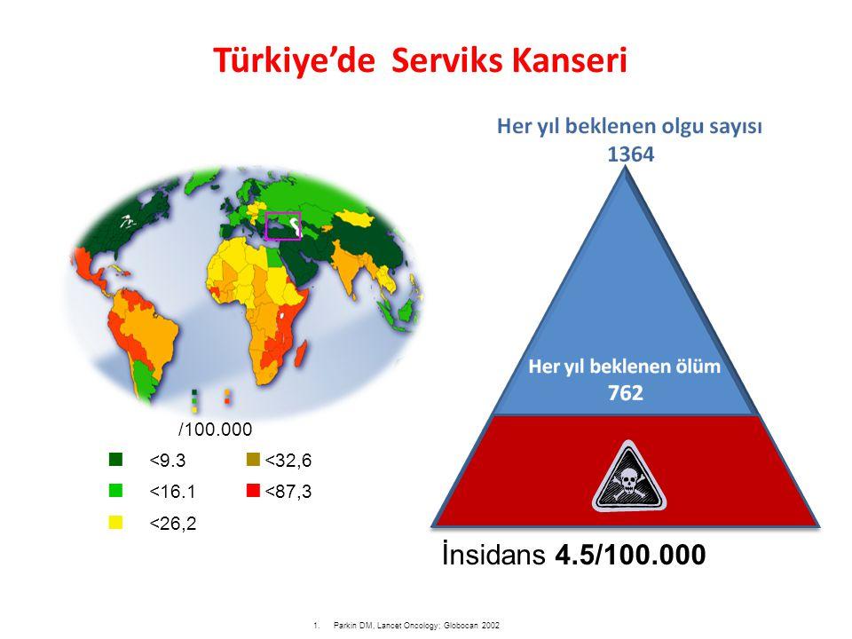 İnsidans 4.5/100.000 1.Parkin DM, Lancet Oncology; Globocan 2002 /100.000 <9.3<32,6 <16.1<87,3 <26,2 Türkiye'de Serviks Kanseri