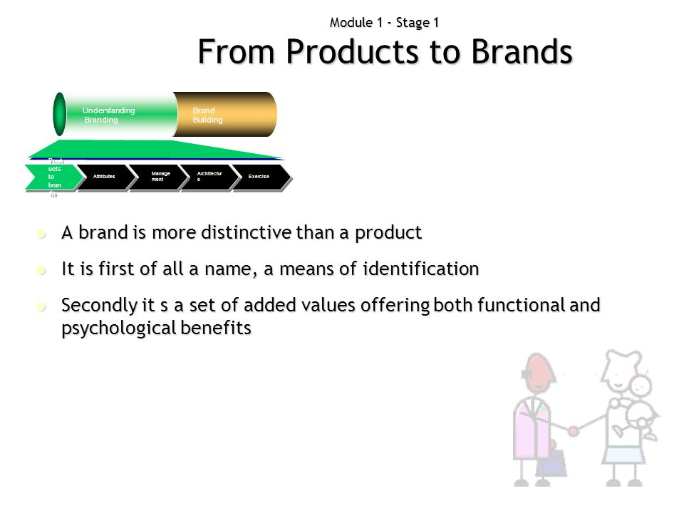 Module 1 - Stage 1 From Products to Brands Understanding Branding Brand Building Exercise Architectur e Manage ment Attributes Prod ucts to bran ds Br