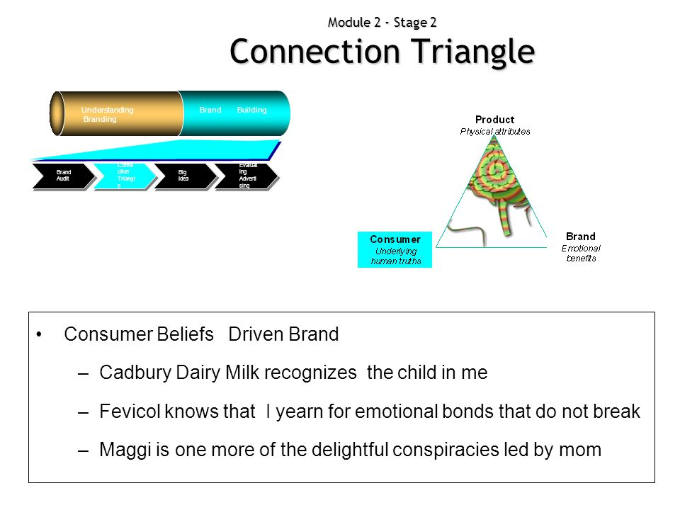 Module 2 - Stage 2 Connection Triangle Understanding Branding Brand Building Evaluat ing Adverti sing Big Idea Conne ction Triangl e Brand Audit Consu