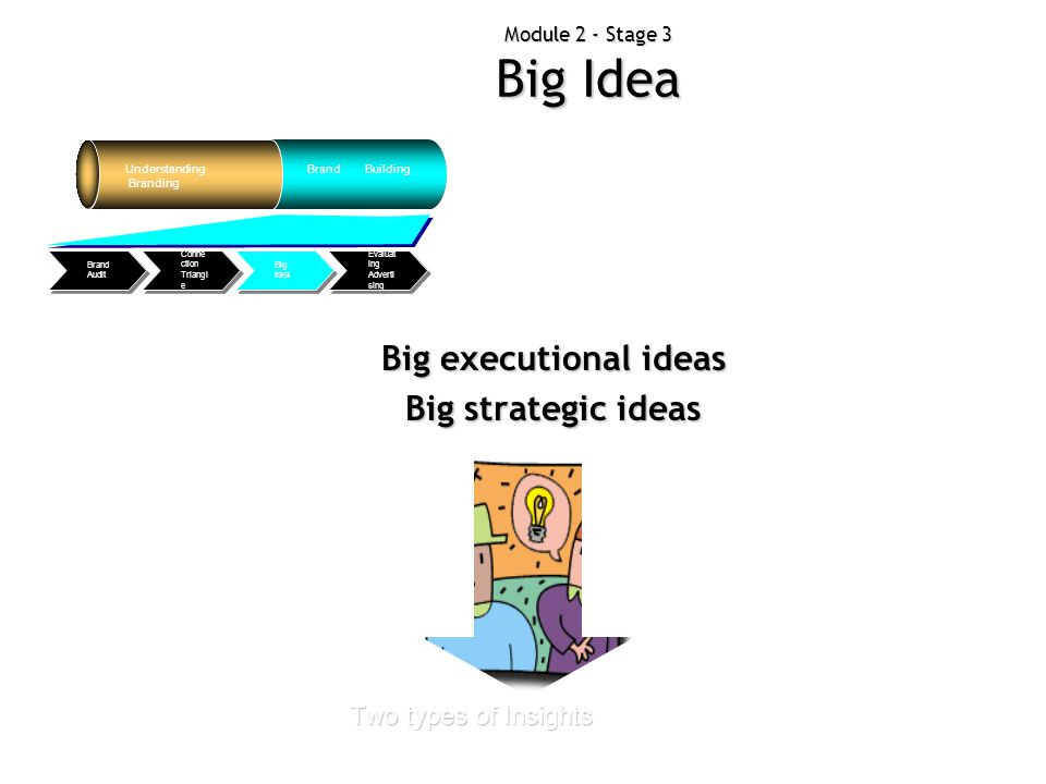 Module 2 - Stage 3 Big Idea Understanding Branding Brand Building Evaluat ing Adverti sing Big Idea Conne ction Triangl e Brand Audit Big executional