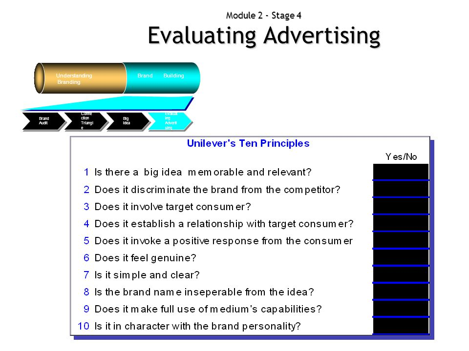 Module 2 - Stage 4 Evaluating Advertising Understanding Branding Brand Building Evaluat ing Adverti sing Big Idea Conne ction Triangl e Brand Audit
