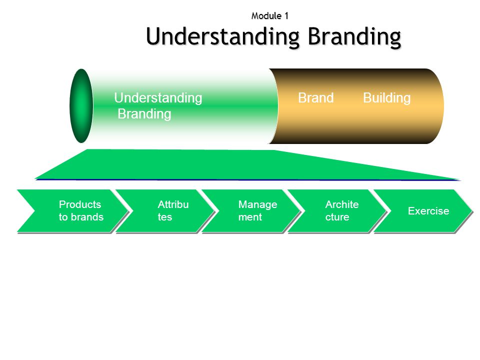 Module 1 - Stage 4 Architecture Understanding Branding Brand Building Exercise Archi tectur e Manage ment Attributes Product s to brands House of Brands Endorsed Brand Sub Brand Branded House Endorsed Brand Endorsement used as a device to transfer brand assets from one brand(corporate) to another Endorsement used as a device to transfer brand assets from one brand(corporate) to another Migros from KOÇ, transferring trust Migros from KOÇ, transferring trust Strong Endorsement : Diğerini zor durumda bırakma gözlenir.