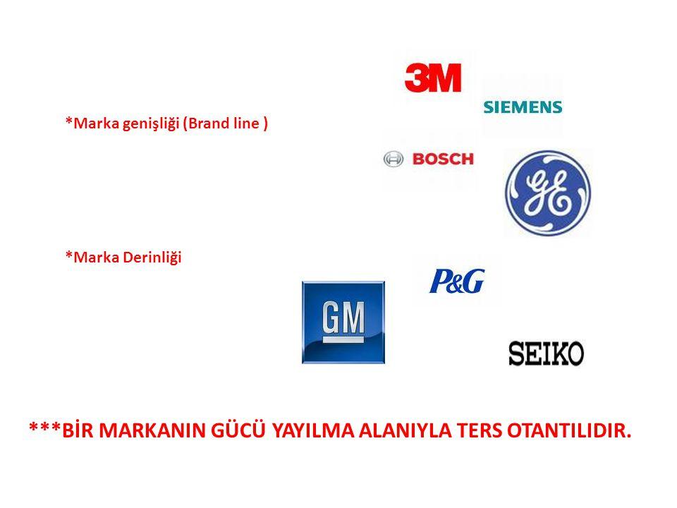 Markalama Stratejileri *Marka genişliği (Brand line ) -3m -GE -BOCSH -SİEMENS ***BİR MARKANIN GÜCÜ YAYILMA ALANIYLA TERS OTANTILIDIR. *Marka Derinliği