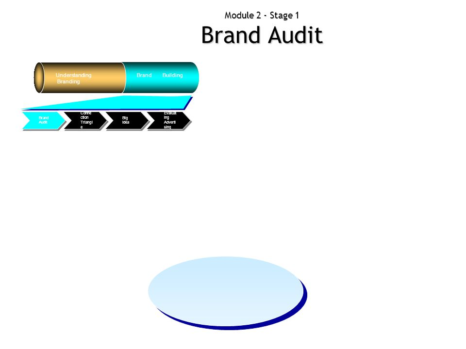Module 2 - Stage 1 Brand Audit Understanding Branding Brand Building Evaluat ing Adverti sing Big Idea Conne ction Triangl e Brand Audit Mind Mapping