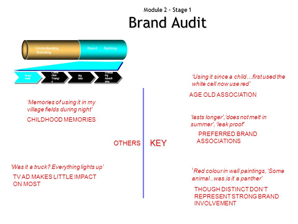Module 2 - Stage 1 Brand Audit Understanding Branding Brand Building Evaluat ing Adverti sing Big Idea Conne ction Triangl e Brand Audit Branding Audi