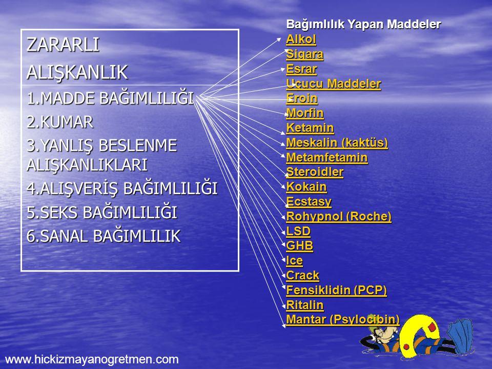 www.hickizmayanogretmen.com ZARARLIALIŞKANLIK 1.MADDE BAĞIMLILIĞI 2.KUMAR 3.YANLIŞ BESLENME ALIŞKANLIKLARI 4.ALIŞVERİŞ BAĞIMLILIĞI 5.SEKS BAĞIMLILIĞI 6.SANAL BAĞIMLILIK Bağımlılık Yapan Maddeler Alkol Sigara Esrar Uçucu Maddeler Uçucu Maddeler Eroin Morfin Ketamin Meskalin (kaktüs) Meskalin (kaktüs) Metamfetamin Steroidler Kokain Ecstasy Rohypnol (Roche) Rohypnol (Roche) LSD GHB Ice Crack Fensiklidin (PCP) Fensiklidin (PCP) Ritalin Mantar (Psylocibin) Mantar (Psylocibin)