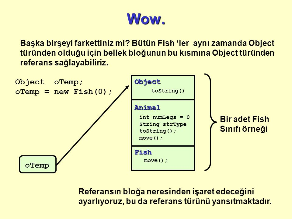 Wow.Animal int numLegs = 0 String strType toString(); move(); Object toString() Fish move(); Object oTemp; oTemp = new Fish(0); oTemp Başka birşeyi farkettiniz mi.