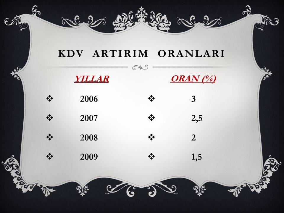  2006  2007  2008  2009  3  2,5  2  1,5 KDV ARTIRIM ORANLARI YILLAR ORAN (%)