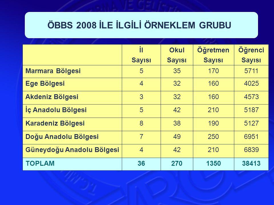 İl Sayısı Okul Sayısı Öğretmen Sayısı Öğrenci Sayısı Marmara Bölgesi5351705711 Ege Bölgesi4321604025 Akdeniz Bölgesi3321604573 İç Anadolu Bölgesi54221