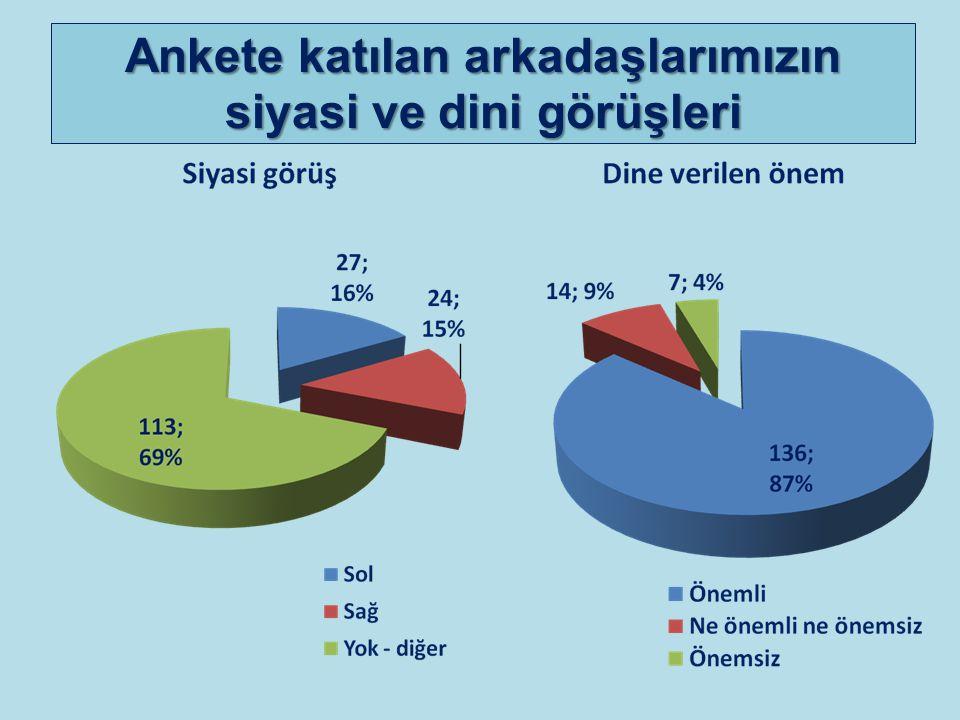 Ankete katılan arkadaşlarımızın siyasi ve dini görüşleri