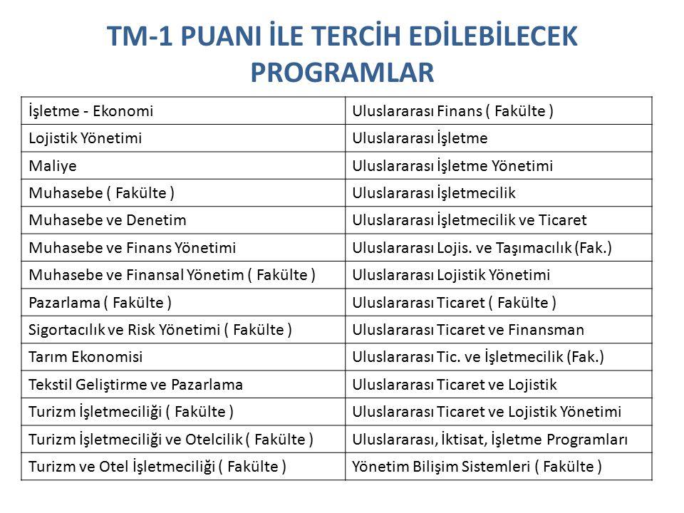 TM-1 PUANI İLE TERCİH EDİLEBİLECEK PROGRAMLAR İşletme - EkonomiUluslararası Finans ( Fakülte ) Lojistik YönetimiUluslararası İşletme MaliyeUluslararası İşletme Yönetimi Muhasebe ( Fakülte )Uluslararası İşletmecilik Muhasebe ve DenetimUluslararası İşletmecilik ve Ticaret Muhasebe ve Finans YönetimiUluslararası Lojis.