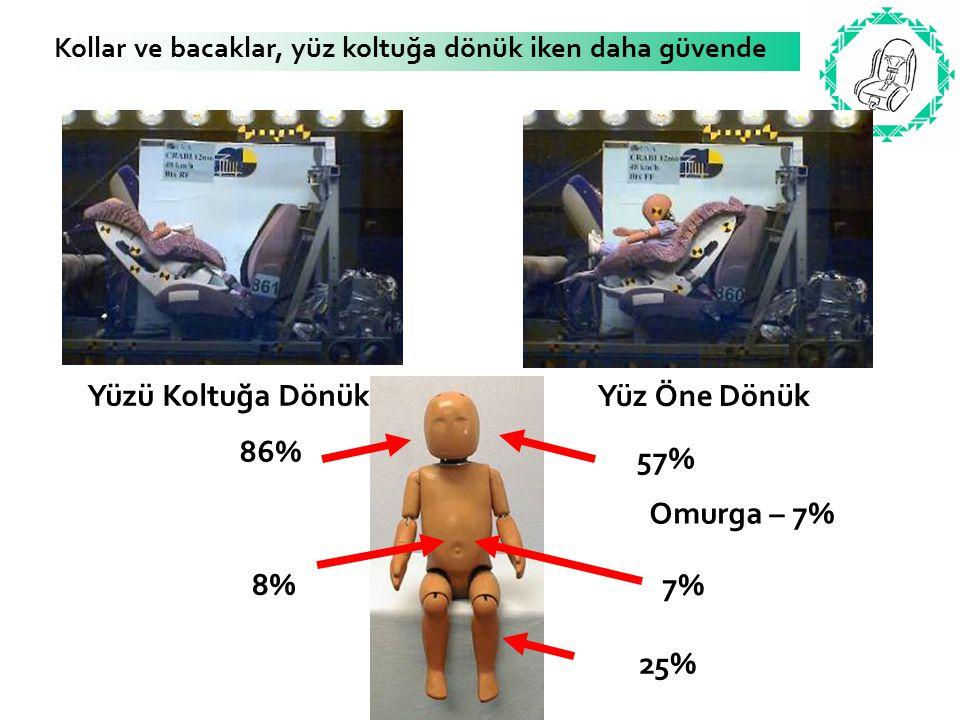 Kollar ve bacaklar, yüz koltuğa dönük iken daha güvende Yüzü Koltuğa Dönük Yüz Öne Dönük 86% 8% 57% 25% 7% Omurga – 7%