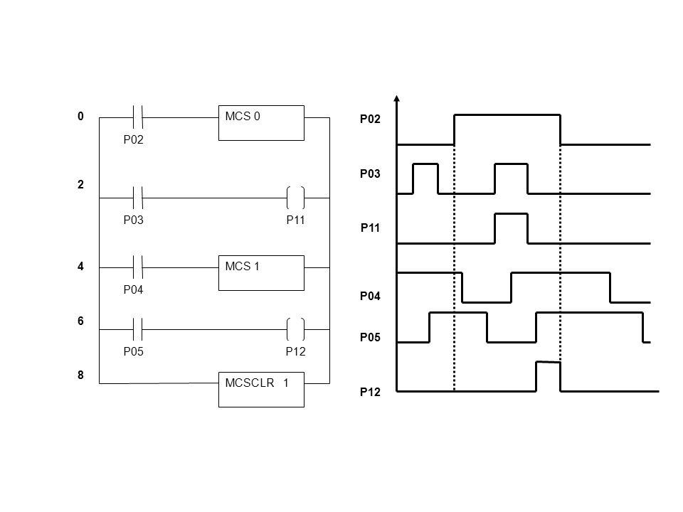 MCS 0 P02 P03P11 MCS 1 P04 0246802468 P05P12 MCSCLR 1 P02 P03 P11 P04 P05 P12