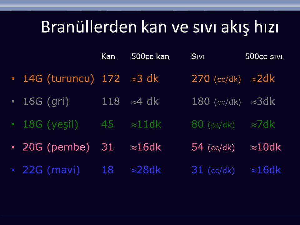 Branüllerden kan ve sıvı akış hızı Kan 500cc kanSıvı 500cc sıvı 14G (turuncu)1723 dk270 (cc/dk) 2dk 16G (gri)1184 dk180 (cc/dk) 3dk 18G (yeşil)45