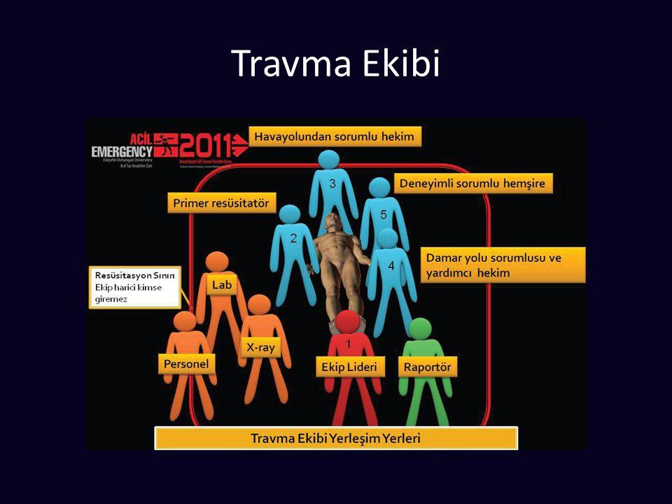 Solunum İle İlgili İşlemler
