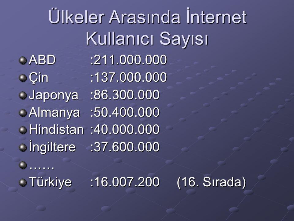 Ülkeler Arasında İnternet Kullanıcı Sayısı ABD:211.000.000 Çin:137.000.000 Japonya:86.300.000 Almanya:50.400.000 Hindistan:40.000.000 İngiltere:37.600.000 …… Türkiye:16.007.200 (16.