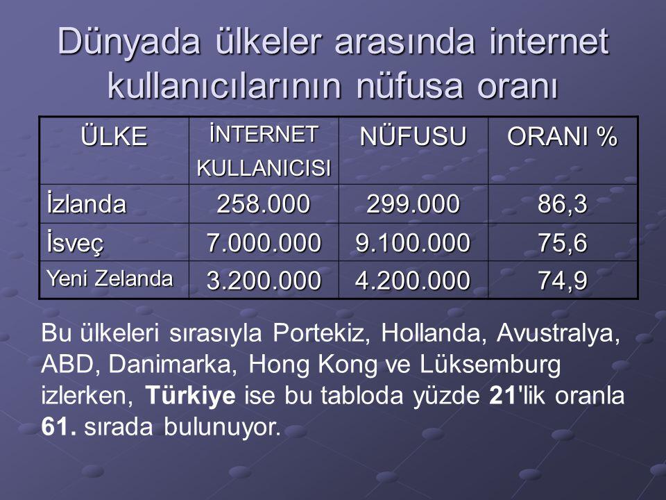 Dünyada ülkeler arasında internet kullanıcılarının nüfusa oranı ÜLKEİNTERNETKULLANICISINÜFUSU ORANI % İzlanda258.000299.00086,3 İsveç7.000.0009.100.00075,6 Yeni Zelanda 3.200.0004.200.00074,9 Bu ülkeleri sırasıyla Portekiz, Hollanda, Avustralya, ABD, Danimarka, Hong Kong ve Lüksemburg izlerken, Türkiye ise bu tabloda yüzde 21 lik oranla 61.