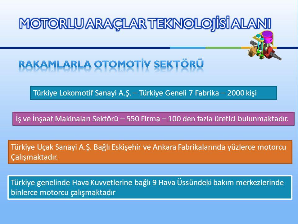 Türkiye Lokomotif Sanayi A.Ş. – Türkiye Geneli 7 Fabrika – 2000 kişi İş ve İnşaat Makinaları Sektörü – 550 Firma – 100 den fazla üretici bulunmaktadır