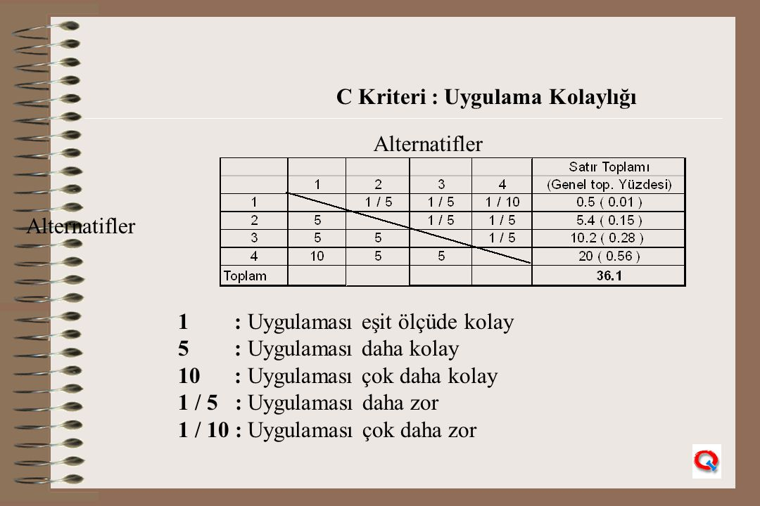 C Kriteri : Uygulama Kolaylığı Alternatifler 1 : Uygulaması eşit ölçüde kolay 5 : Uygulaması daha kolay 10 : Uygulaması çok daha kolay 1 / 5 : Uygulam