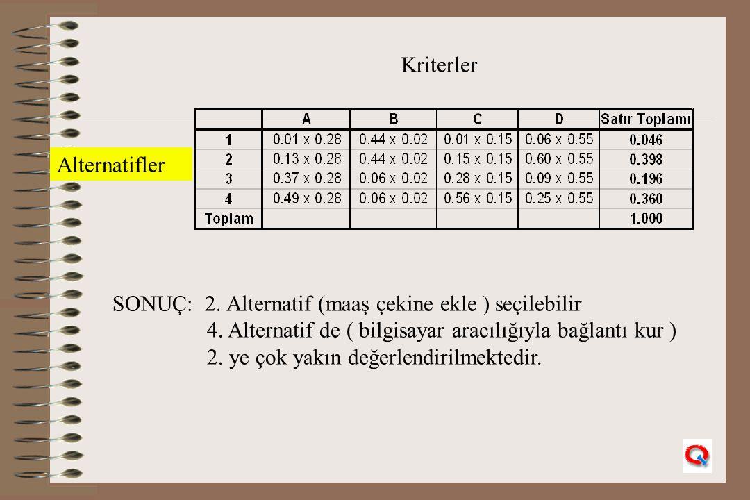 Kriterler Alternatifler SONUÇ: 2. Alternatif (maaş çekine ekle ) seçilebilir 4. Alternatif de ( bilgisayar aracılığıyla bağlantı kur ) 2. ye çok yakın