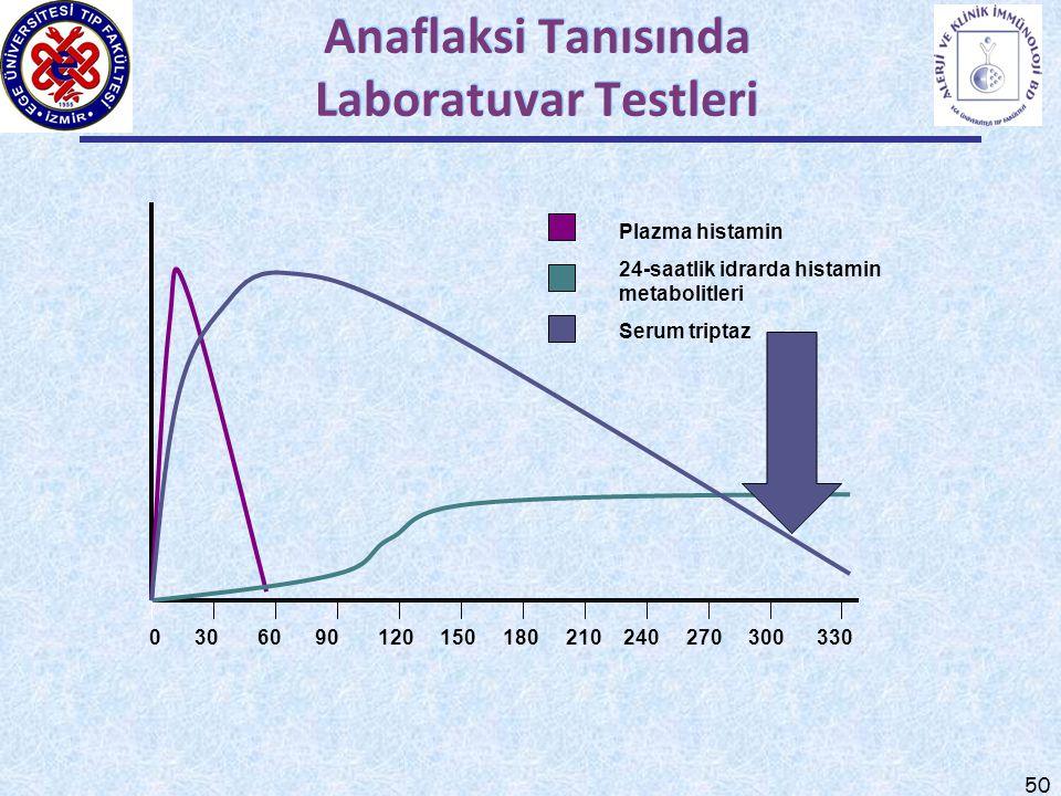 50 Anaflaksi Tanısında Laboratuvar Testleri 0 30 60 90 120 150 180 210 240 270 300 330 Plazma histamin 24-saatlik idrarda histamin metabolitleri Serum triptaz