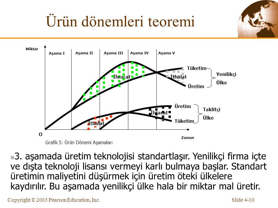 Slide 4-10Copyright © 2003 Pearson Education, Inc. Ürün dönemleri teoremi Zaman Miktar O Grafik 5: Ürün Dönemi Aşamaları Aşama I Aşama IIAşama IIIAşam
