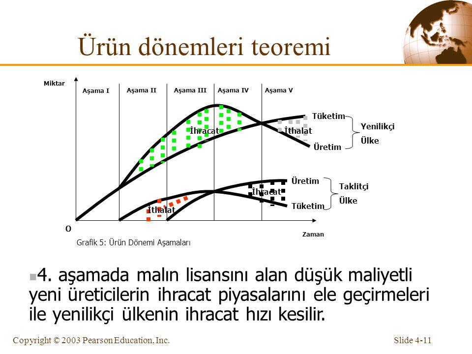 Slide 4-11Copyright © 2003 Pearson Education, Inc. Ürün dönemleri teoremi Zaman Miktar O Grafik 5: Ürün Dönemi Aşamaları Aşama I Aşama IIAşama IIIAşam