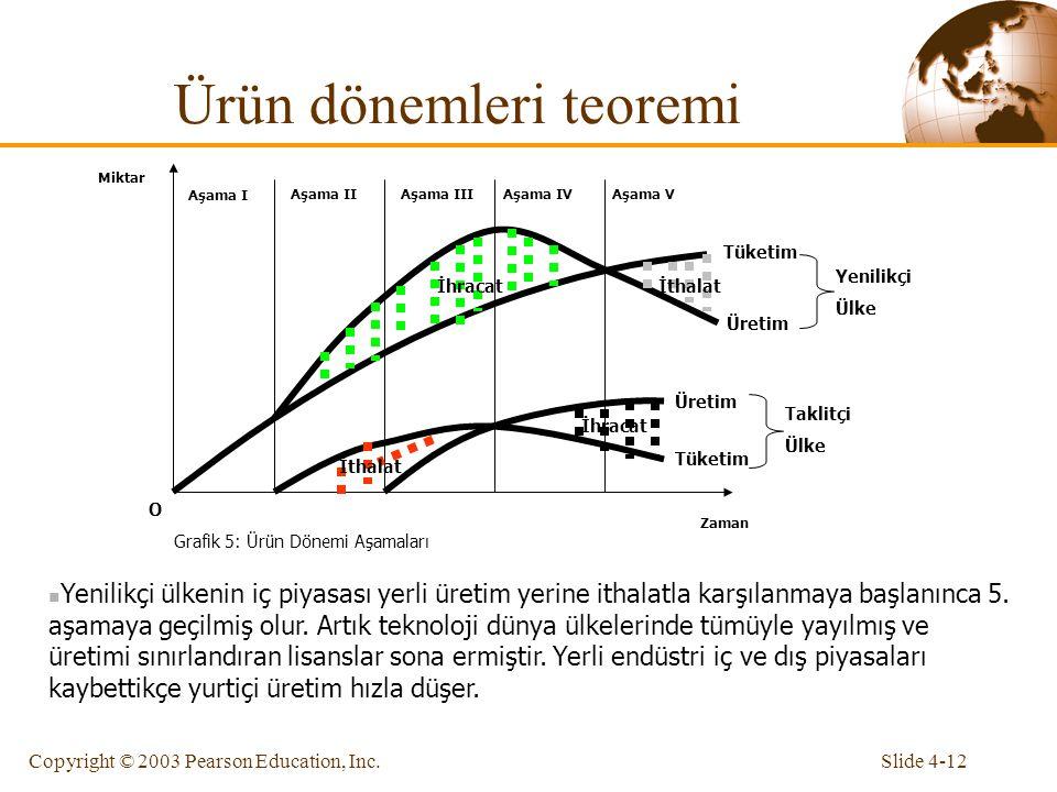Slide 4-12Copyright © 2003 Pearson Education, Inc. Ürün dönemleri teoremi Zaman Miktar O Grafik 5: Ürün Dönemi Aşamaları Aşama I Aşama IIAşama IIIAşam