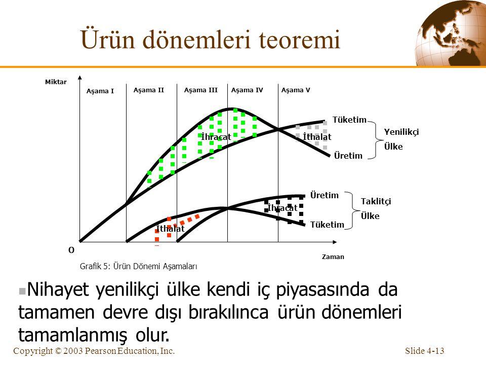 Slide 4-13Copyright © 2003 Pearson Education, Inc. Ürün dönemleri teoremi Zaman Miktar O Grafik 5: Ürün Dönemi Aşamaları Aşama I Aşama IIAşama IIIAşam
