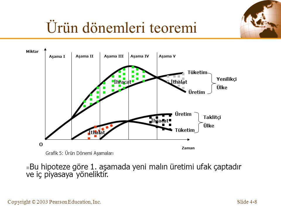 Slide 4-8Copyright © 2003 Pearson Education, Inc. Ürün dönemleri teoremi Zaman Miktar O Grafik 5: Ürün Dönemi Aşamaları Aşama I Aşama IIAşama IIIAşama