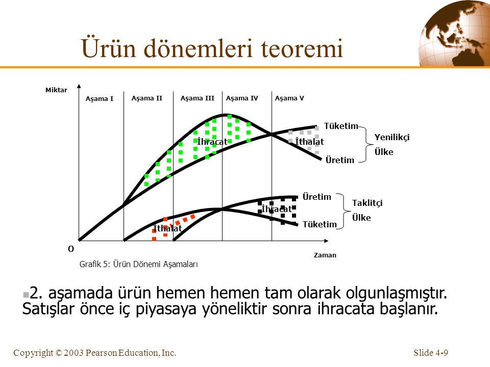 Slide 4-9Copyright © 2003 Pearson Education, Inc. Ürün dönemleri teoremi Zaman Miktar O Grafik 5: Ürün Dönemi Aşamaları Aşama I Aşama IIAşama IIIAşama