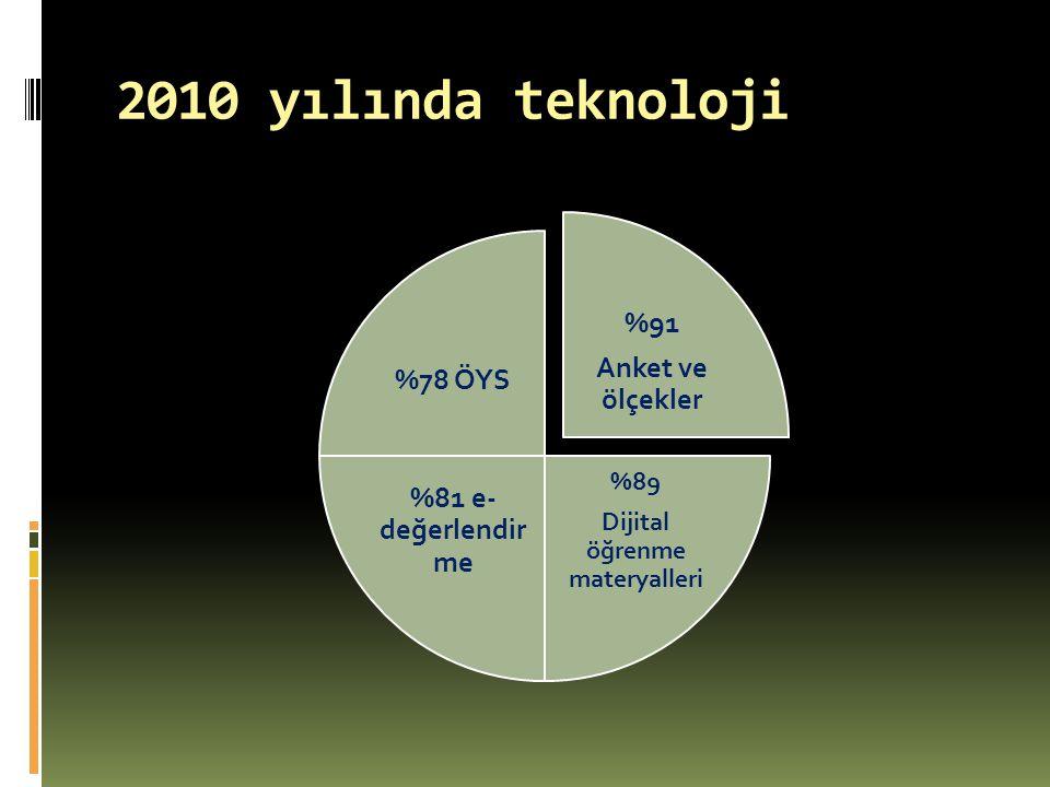 2010 yılında teknoloji %91 Anket ve ölçekler %89 Dijital öğrenme materyalleri %81 e- değerlendir me %78 ÖYS
