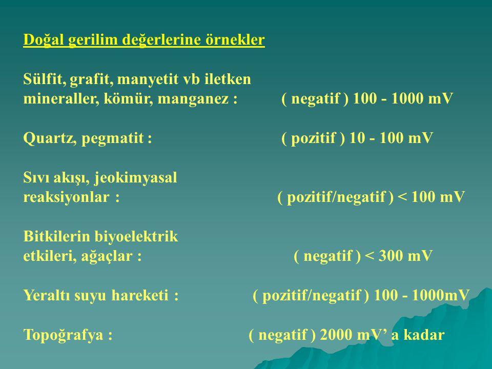 Doğal gerilim değerlerine örnekler Sülfit, grafit, manyetit vb iletken mineraller, kömür, manganez : ( negatif ) 100 - 1000 mV Quartz, pegmatit : ( pozitif ) 10 - 100 mV Sıvı akışı, jeokimyasal reaksiyonlar : ( pozitif/negatif ) < 100 mV Bitkilerin biyoelektrik etkileri, ağaçlar : ( negatif ) < 300 mV Yeraltı suyu hareketi : ( pozitif/negatif ) 100 - 1000mV Topoğrafya : ( negatif ) 2000 mV' a kadar