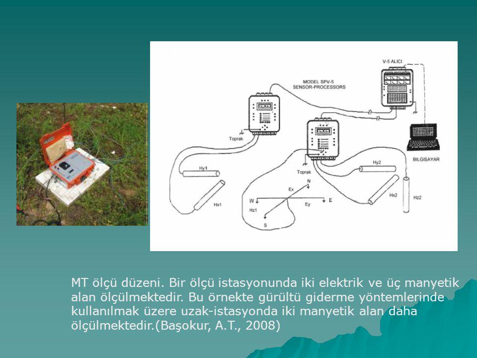 MT ölçü düzeni.Bir ölçü istasyonunda iki elektrik ve üç manyetik alan ölçülmektedir.