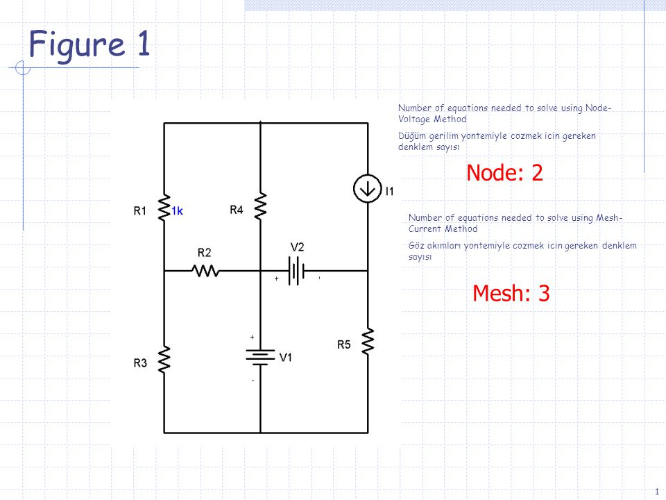 1 Figure 1 Node: 2 Mesh: 3 Number of equations needed to solve using Node- Voltage Method Düğüm gerilim yontemiyle cozmek icin gereken denklem sayısı Number of equations needed to solve using Mesh- Current Method Göz akımları yontemiyle cozmek icin gereken denklem sayısı