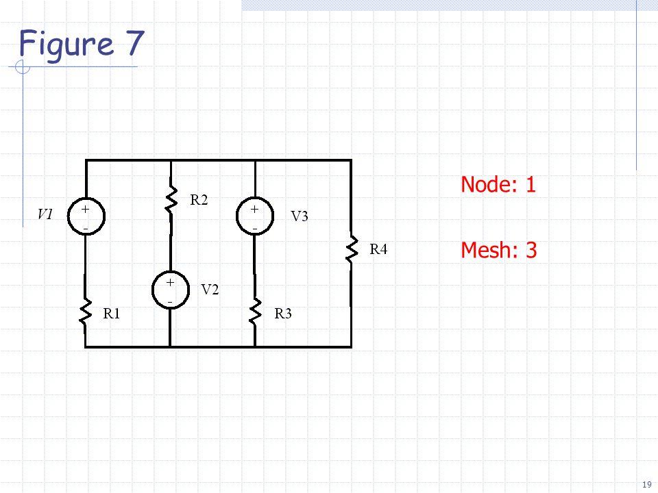 19 Figure 7 Node: 1 Mesh: 3