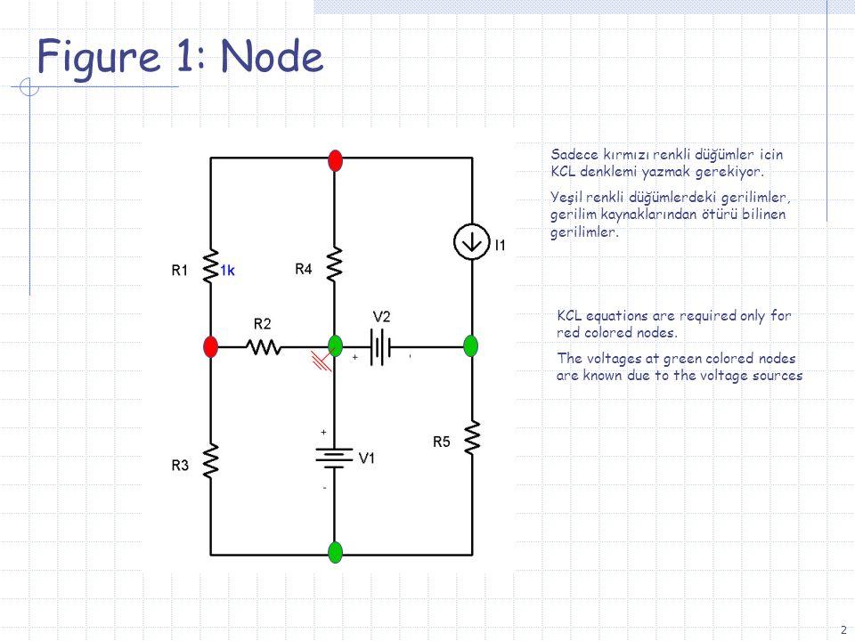 2 Figure 1: Node Sadece kırmızı renkli düğümler icin KCL denklemi yazmak gerekiyor. Yeşil renkli düğümlerdeki gerilimler, gerilim kaynaklarından ötürü