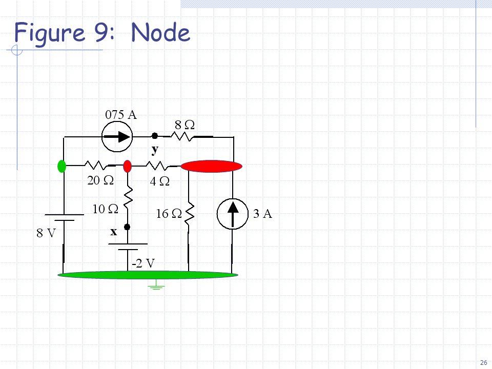 26 Figure 9: Node
