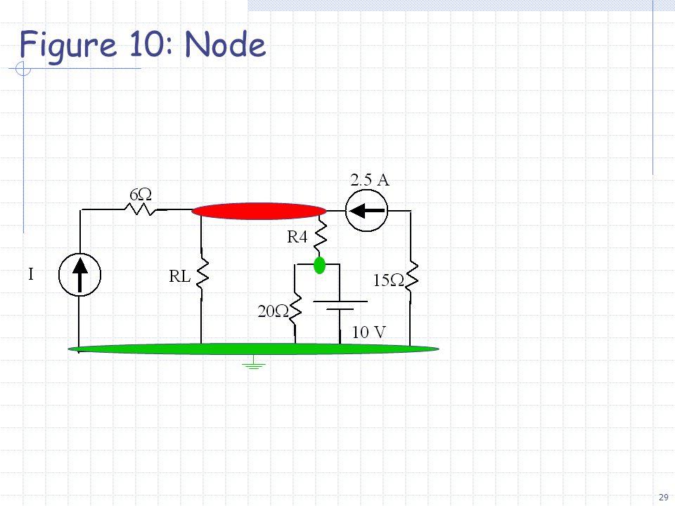 29 Figure 10: Node
