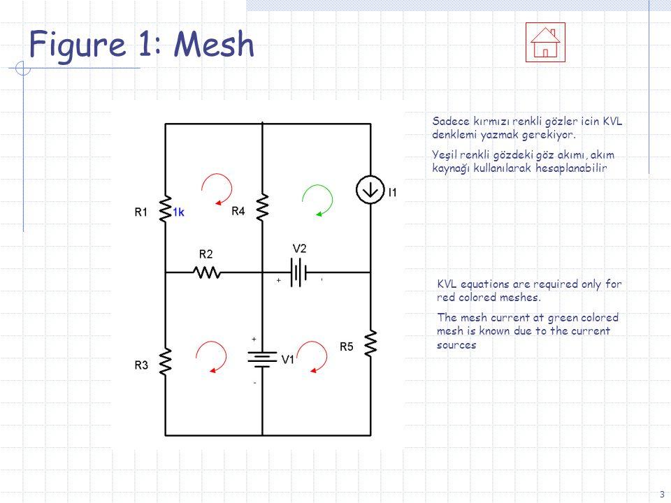 24 Figure 8: Mesh