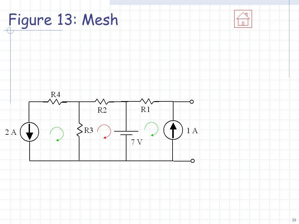 39 Figure 13: Mesh