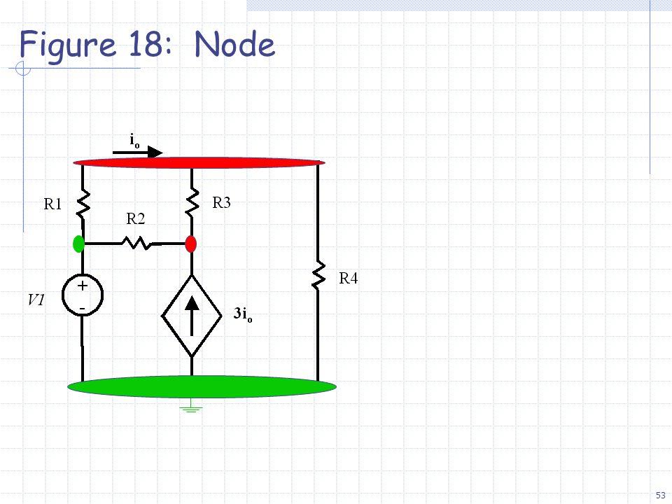 53 Figure 18: Node