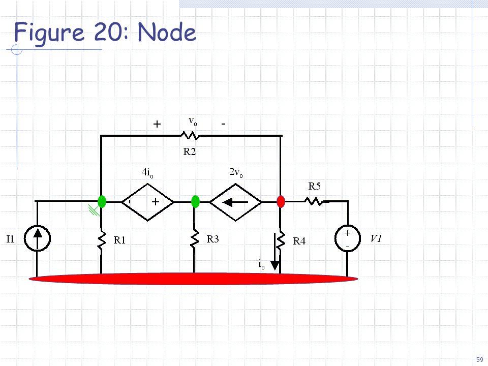 59 Figure 20: Node
