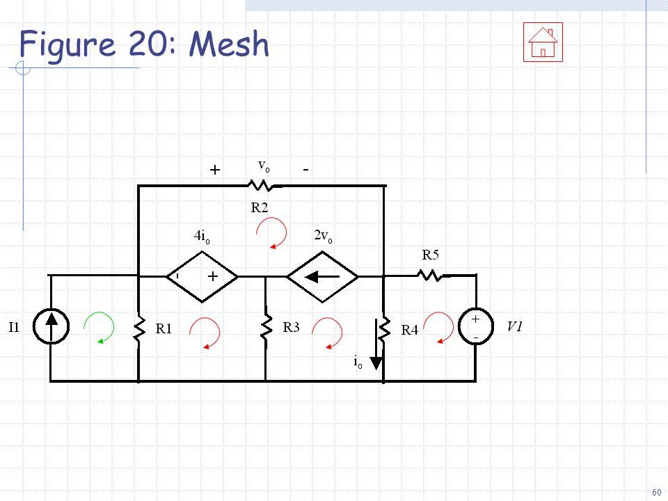 60 Figure 20: Mesh