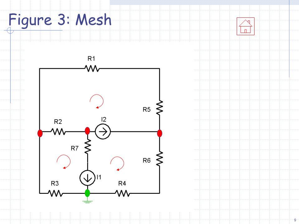 9 Figure 3: Mesh